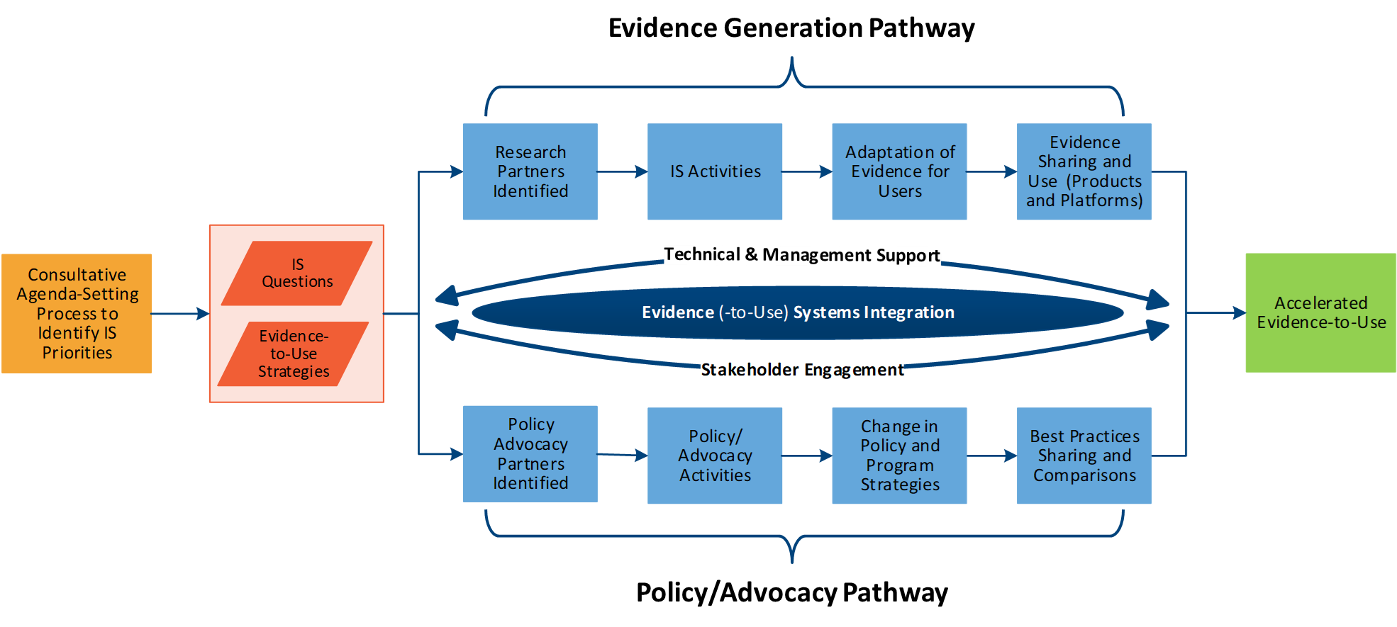 Details evidence generation and policy/advocacy pathways